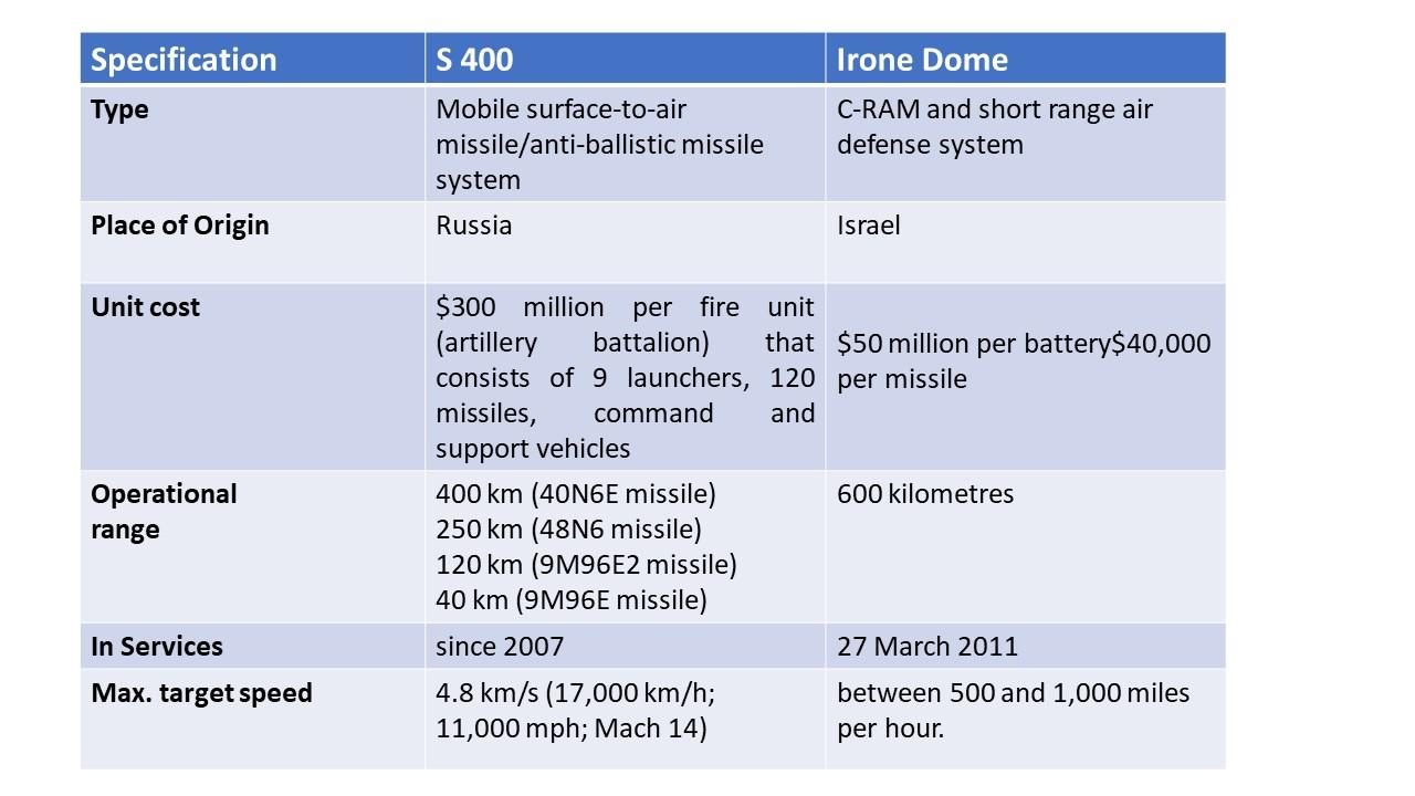S-400 Vs Iron Dome