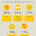 Infográfico: Día Mundial del Refugiado (Nivel A1)