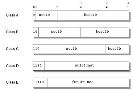 Gambar 4.1 Pembagian Kelas pada IP