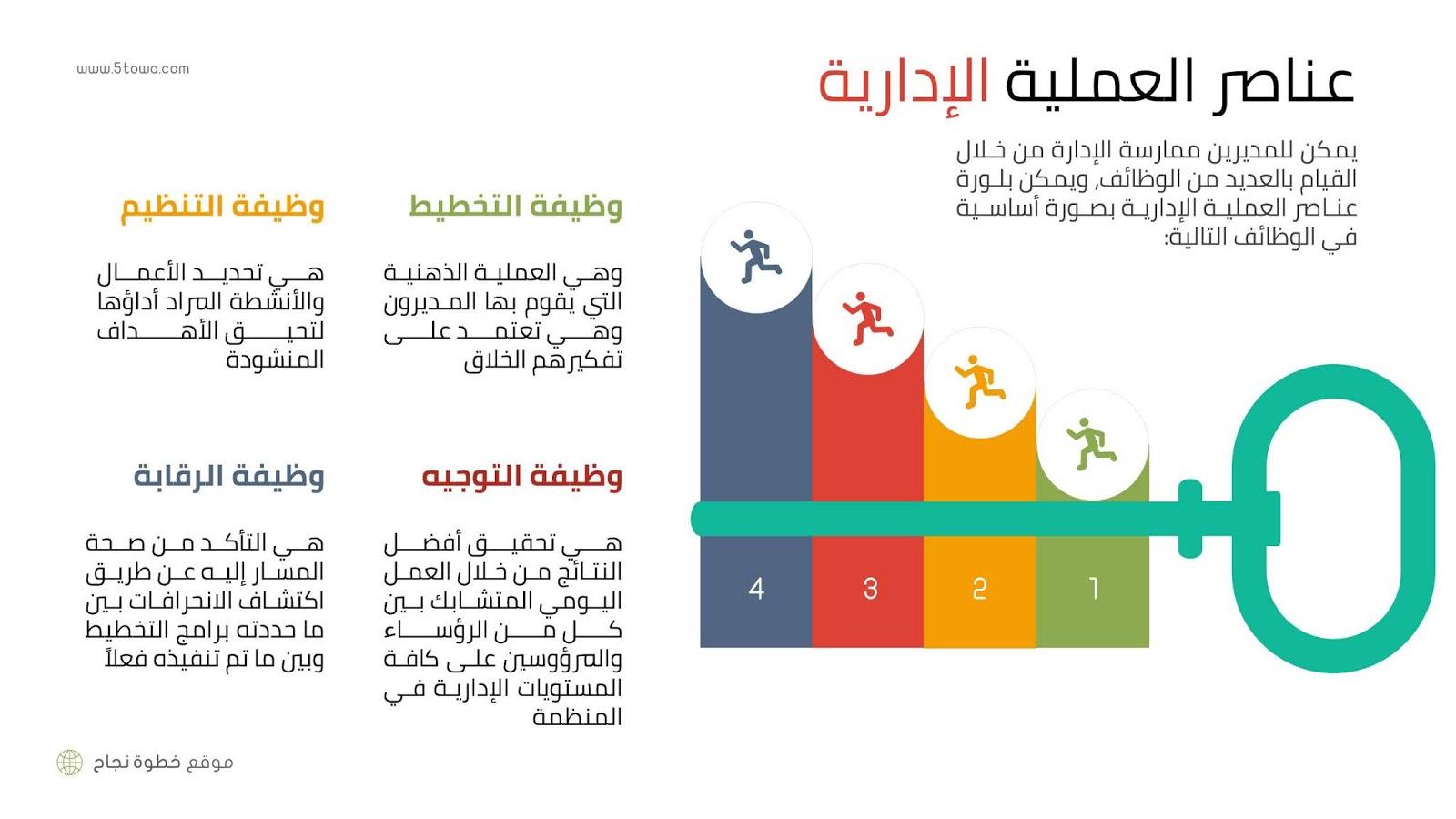 أهم المفاهيم الإدارية - عناصر العملية الإدارية