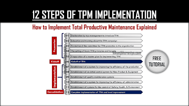12 Steps of TPM Implementation | How to Implement TPM?