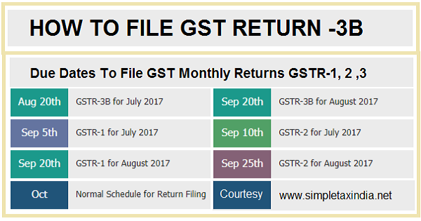 HOW TO FILE GSTR-3B GST RETURN JULY-2017 DUE DATE 20.08 ...