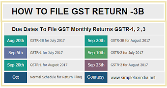 HOW TO FILE GSTR-3B GST RETURN JULY-2017 DUE DATE 20 08 2017 | GST