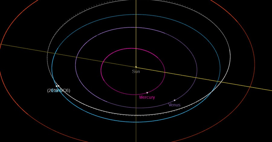 Sciency Thoughts: Asteroid 201...
