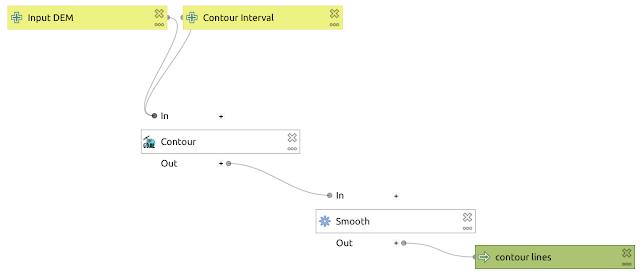 Contour generating model