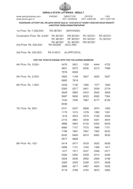 Kerala Lottery Official Result Pournami RN-387 dated 14.04.2019 Part-1