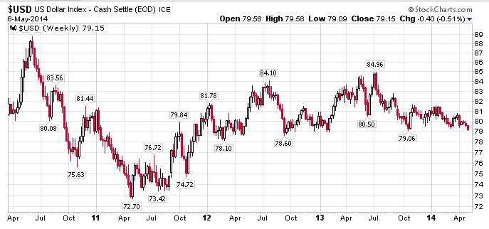 Usd Index Streaming Chart