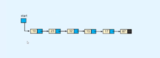 Linked list - Data structure and algorithms