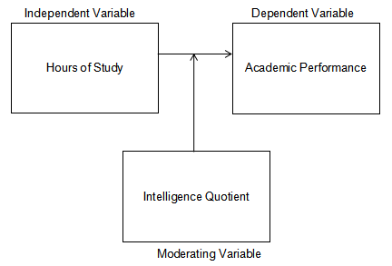 "alt=""Moderating Variable Conceptual Framework.Descriptive-Correlation study"""