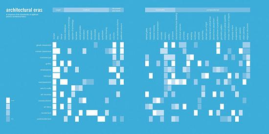gambar infografis arsitektur