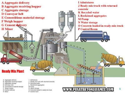 BATCHING PLANT BETON JAYAMIX, BATCHING PLANT BETON READY MIX