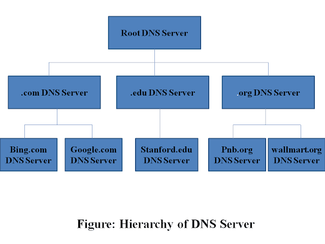 Domain Name System DNS servers