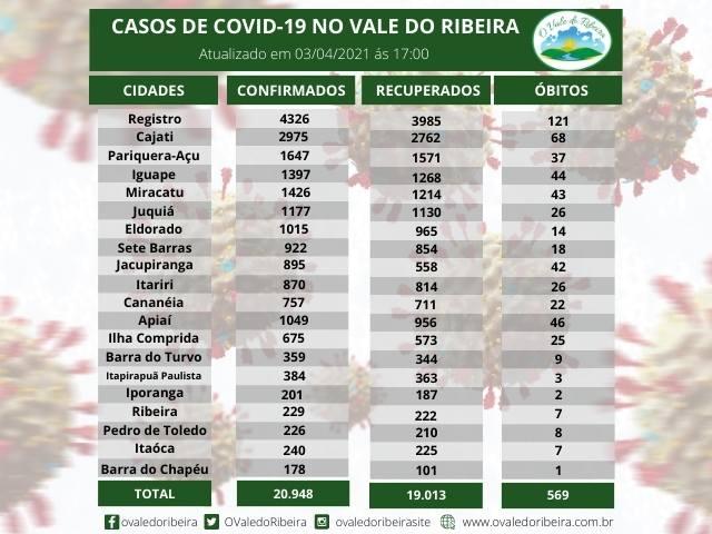Vale do Ribeira soma 20.948  casos positivos, 19.013 recuperados e 569  mortes do Coronavírus - Covid-19