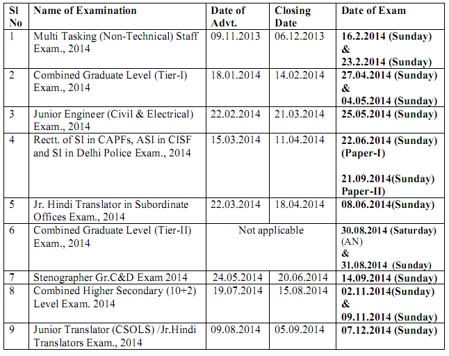 SSC Exam Calender for Year 2014(January to December 2014)