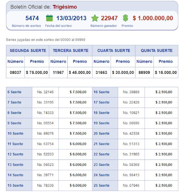resultados loteria nacional 13 marzo 2013