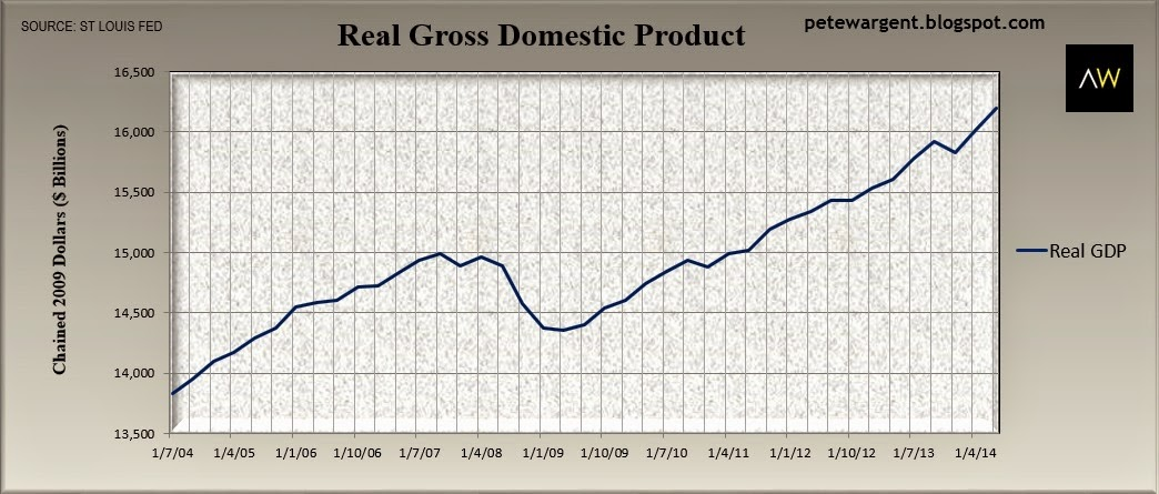 real gross domestic