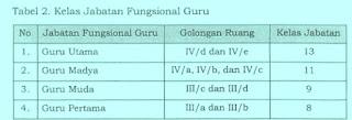 Kelas Jabatan Fungsional Guru