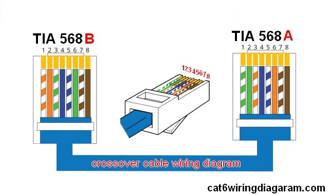 crossover cable wiring diagram color code cat 5 cat 6 wiring rh cat6wiringdiagram com Cat 5 Wiring Diagram cat5 ethernet crossover cable pinout