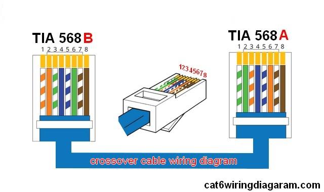 Nett Cat6 Kabel Schaltplan Galerie - Die Besten Elektrischen ...