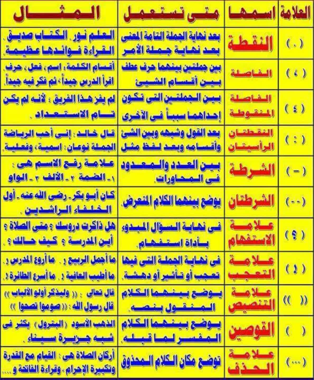 مدونة الكفايات النحوية جدول يوضح علامات الترقيم