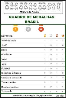 Quadro de medalhas, Brasil olimpíadas 2016