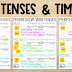 Teaching Verb Tenses Using Timelines