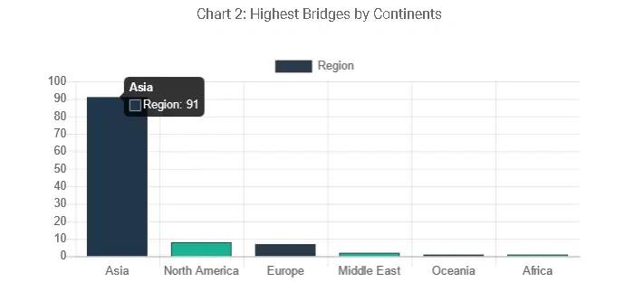 highest bridges by continent