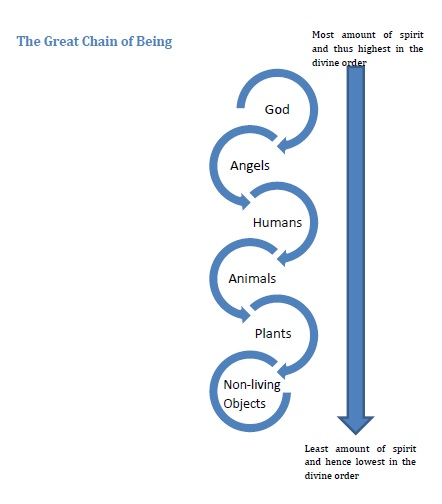an analysis of the chain of being or the divine order The idea of the chain of being embodied an ethic the world is organized so that the place of every thing in it must it also makes the divine right of kings easier to fathom the basic idea of the great chain is that all living creatures are connected in a single hierarchical chain which rises upward to.