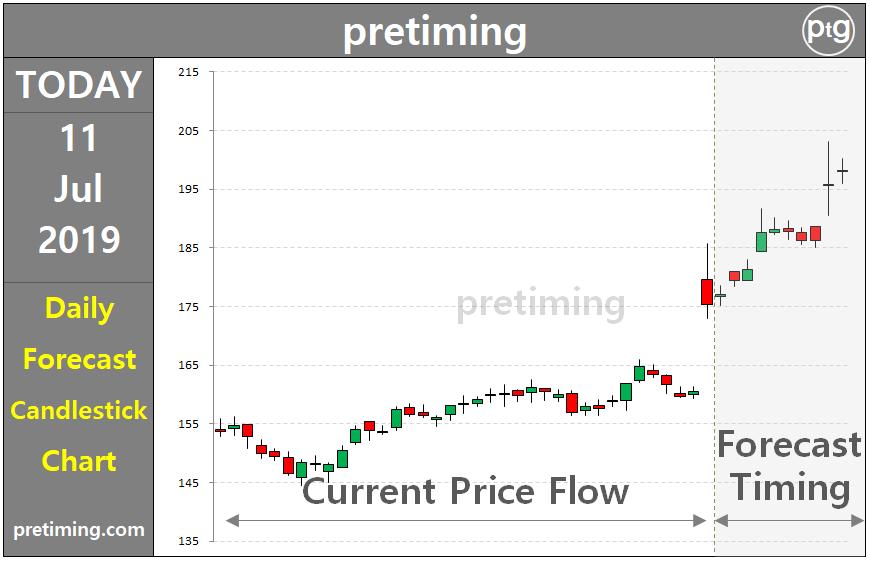 Pretiming Ci Technical Stock Analysis