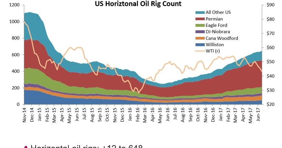Oil Rigs: