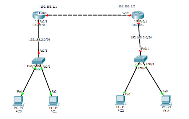 Cara Konfigurasi Routing Static 2 Router Cisco