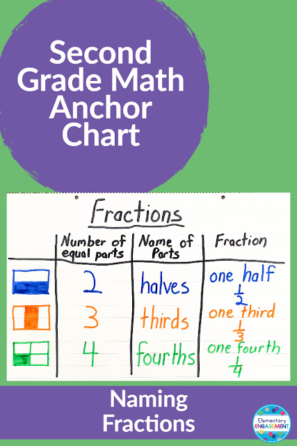 Fractions are a very abstract concepts.  Visuals can be very helpful to promote an understanding of how to represent them.  Click on the link for additional anchor chart ideas.