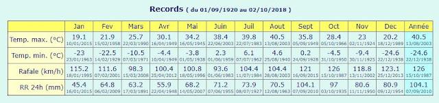 record température Lyon