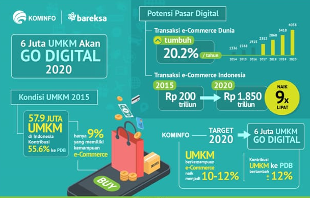 NOWME Live Commerce Indonesia Dukung UMKM Go Digital