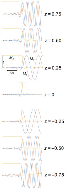 The magnetization Mx, My, and Mz as functions of time and at several positions within the slice, during slice selection in magnetic resonance imaging.