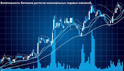Волатильность биткоина достигла минимальных годовых значений