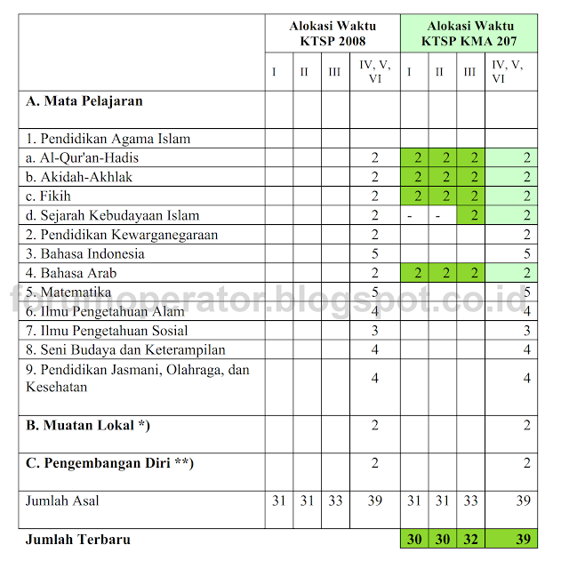 Alokasi Jam Mengajar Jadwal Mingguan di Simpatika Sesuai KMA 207