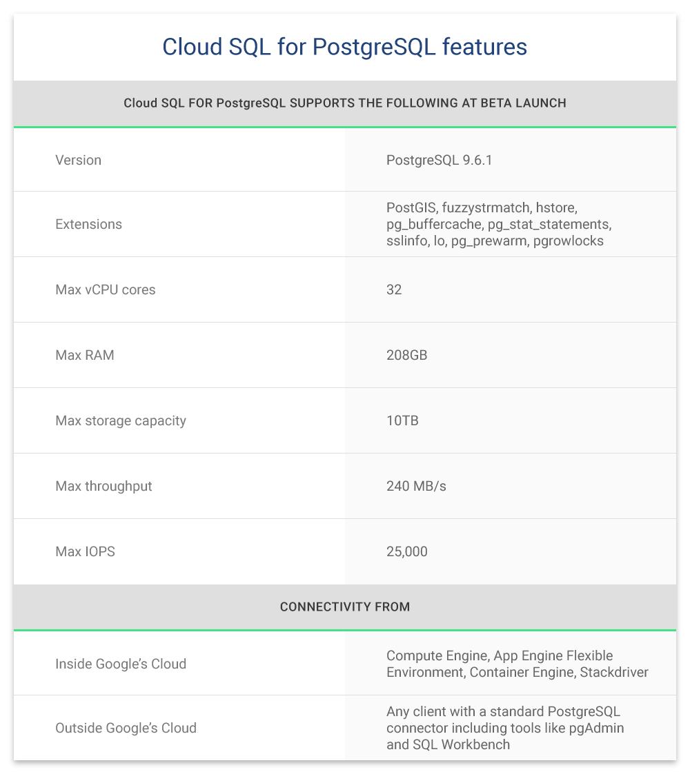 Cloud SQL for PostgreSQL: Managed PostgreSQL for your mobile