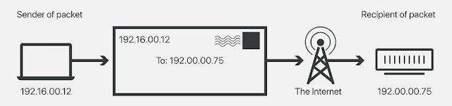 Alamat IP mengirimkan paket ke tujuan mereka