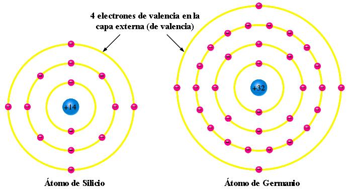 Diagrama atómico del silicio y germanio