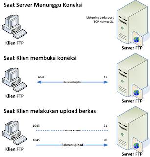 Pengertian FTP, cara kerja FTP, Fungsi FTP, Kepanjangan FTP, Arti FTP