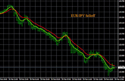 Example EUR/JPY Sell Signal
