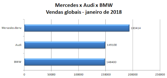 Audi x BMW x Mercedes-Benz: vendas - janeiro de 2018
