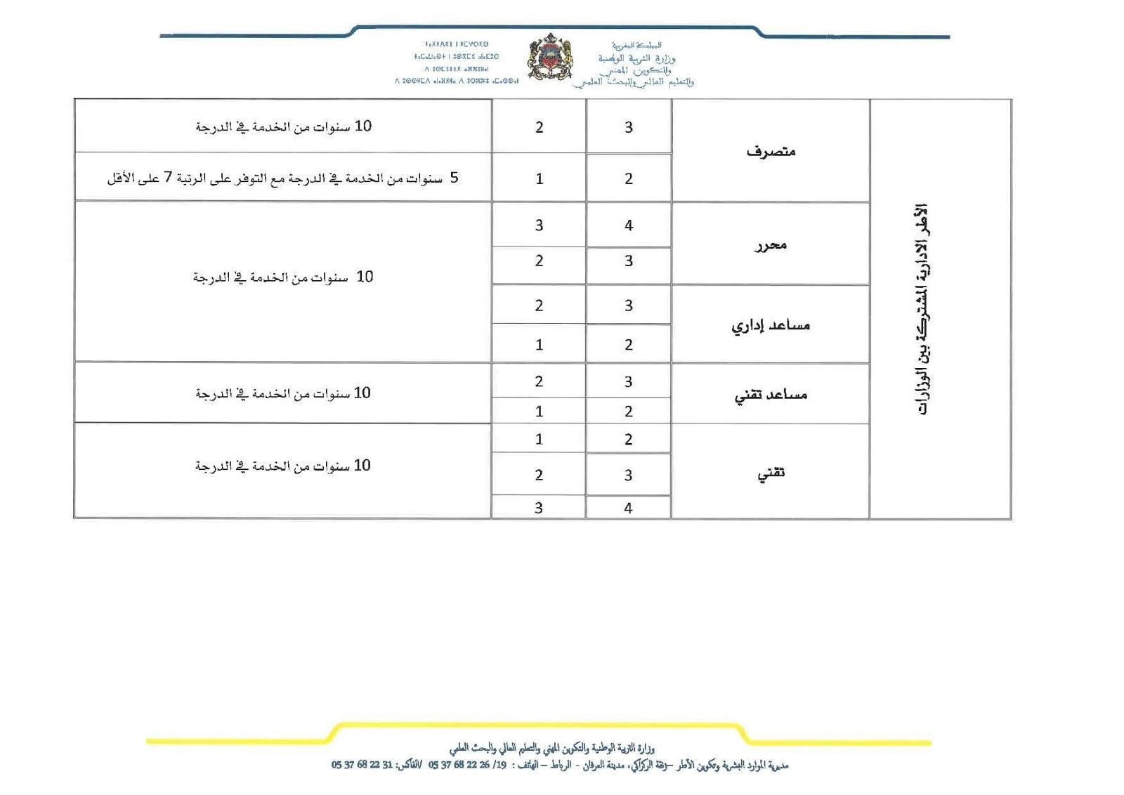 شروط الترشيح للترقية بالاختيار في الدرجة لمختلف الفئات