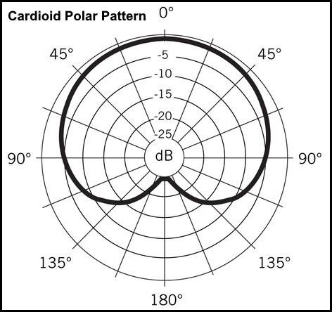 Cardioid-polar-pattern