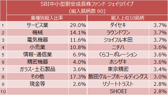 SBI中小型割安成長株ファンド ジェイリバイブ 業種別組入比率と組入上位10銘柄