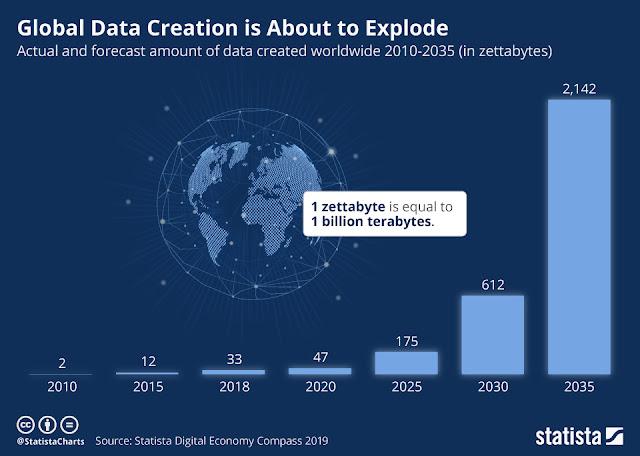 البيانات العالمية قد تنفجر قريباً - التفاصيل من الداخل!
