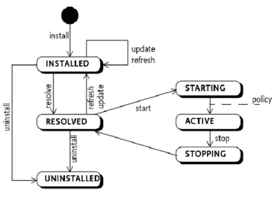 Simon's blog: OSGi Bundle lifecycles
