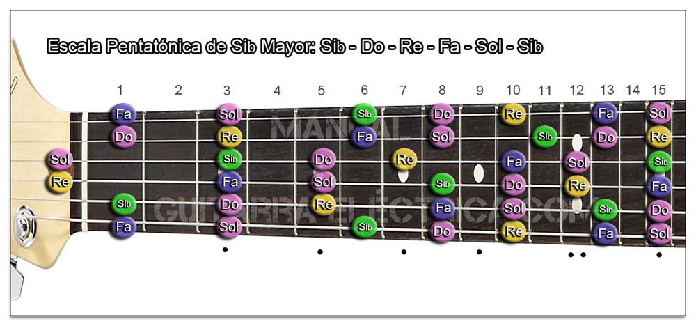 Escala Guitarra Si bemol mayor Pentatónica- Bb