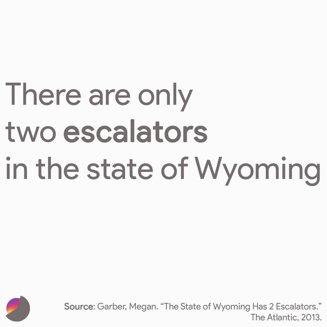 There are only two escalators in the state of Wyoming